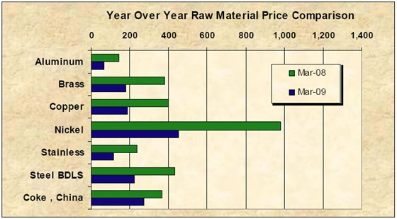 0409 Material Impacts