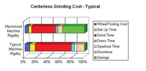 Benefits machine rigidity offers for centerless grinding