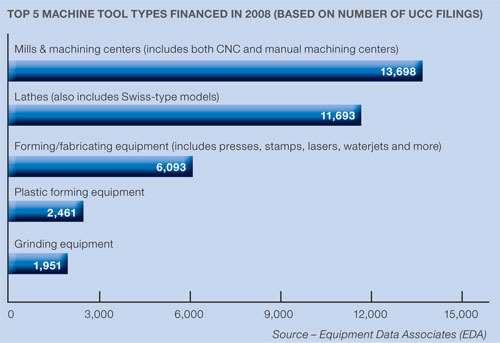 top 5 financed machine tool types