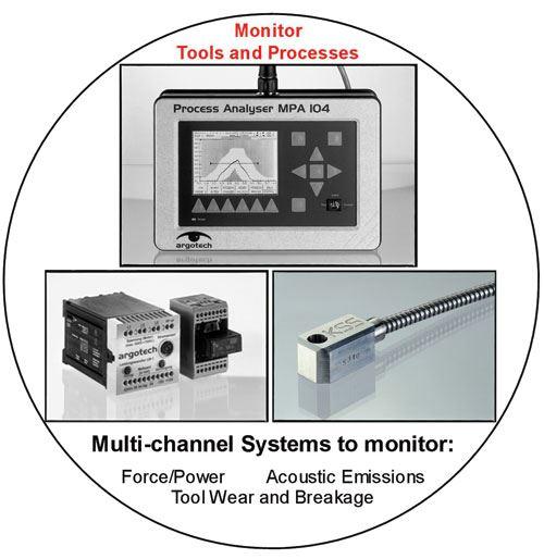 Argotech system