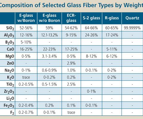 Composition of fibers chart