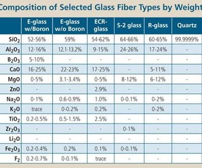 The Making Of Glass Fiber Compositesworld