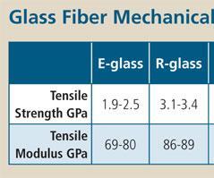 Glass Fiber Mechanical Properties Chart