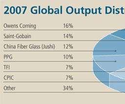 Global glass fiber output pie chart