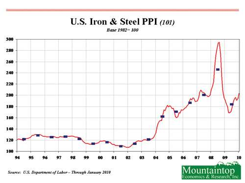Steel prices