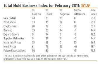 mold business index February 2011