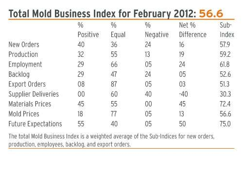 mold business index February 2012