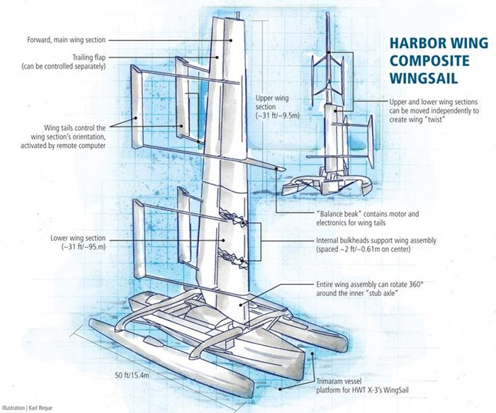 Sailing the sea with composite wings