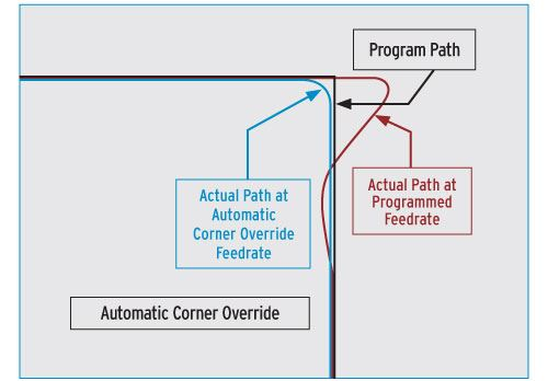 automatic corner override