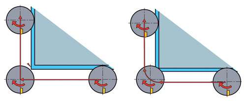 cutter path when profiling external corners