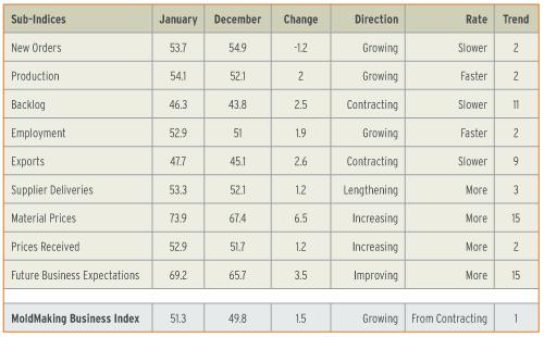 mold making index February 2013