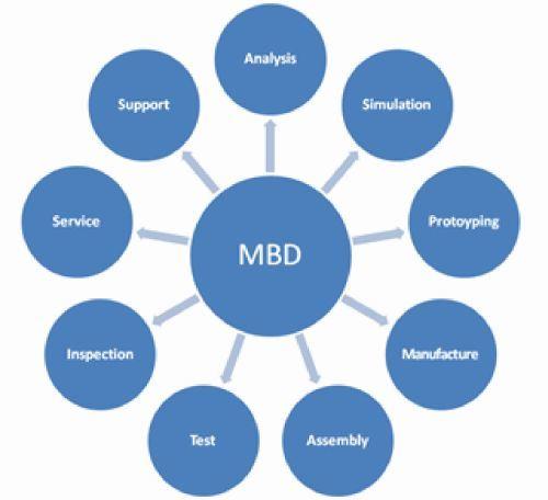 MBD 3D dataset