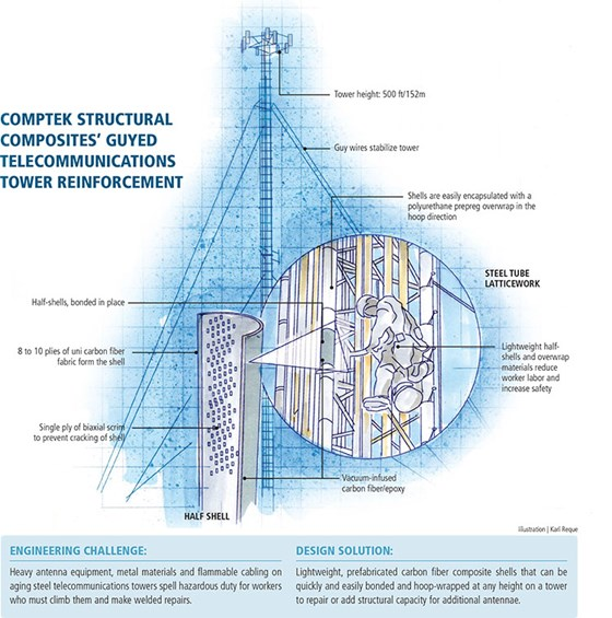 Composites the clear choice in telecom tower rehabs : CompositesWorld