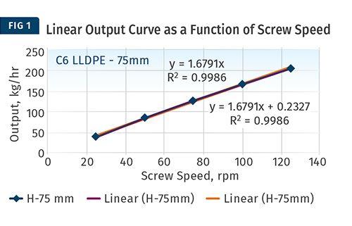 La productividad de la extrusora debe ser lineal con la velocidad del tornillo.