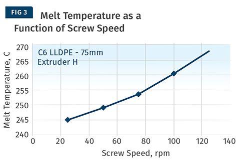 Estos son los datos de temperatura de fundido para el tornillo de la figura. 1
