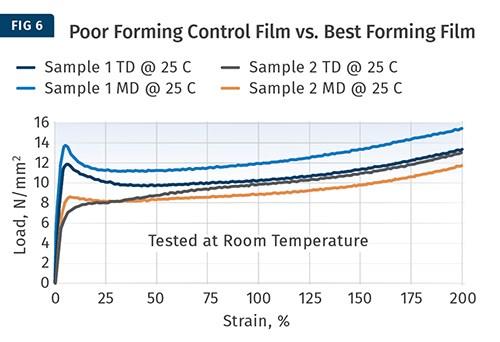 Diferencia en las propiedades de tracción de la película a partir de las diferentes historias térmicas.
