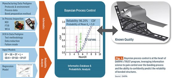 Building trust in bonded primary structures compositesworld 1 bayesian process control is at the heart of darpas trust program leveraging information science to gain control over the bonding process and the fandeluxe Choice Image