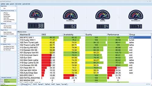 shop monitoring system dashboard display