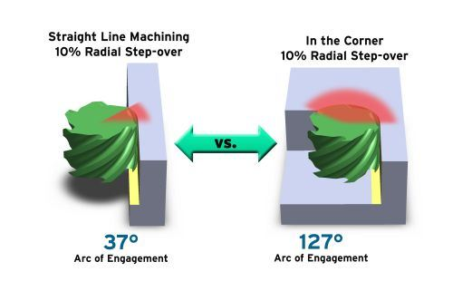 straight wall vs corner cut