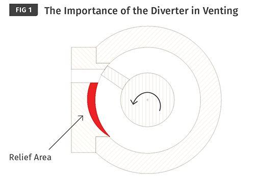 El desviador es una clavija de ajuste de precisión
