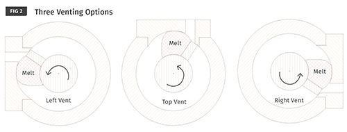 Los extrusores pueden desgasificarse en una de tres maneras.