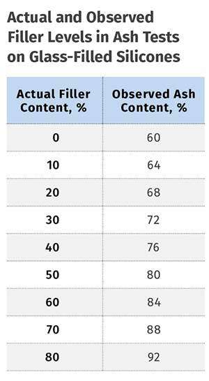 Materials: Analyzing Filler Content
