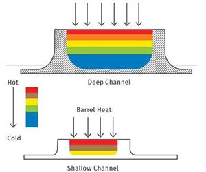 EXTRUSION: Barrel Heat and Melting