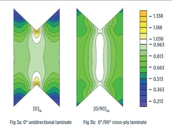 Normalized shear stress and shear strain distributions