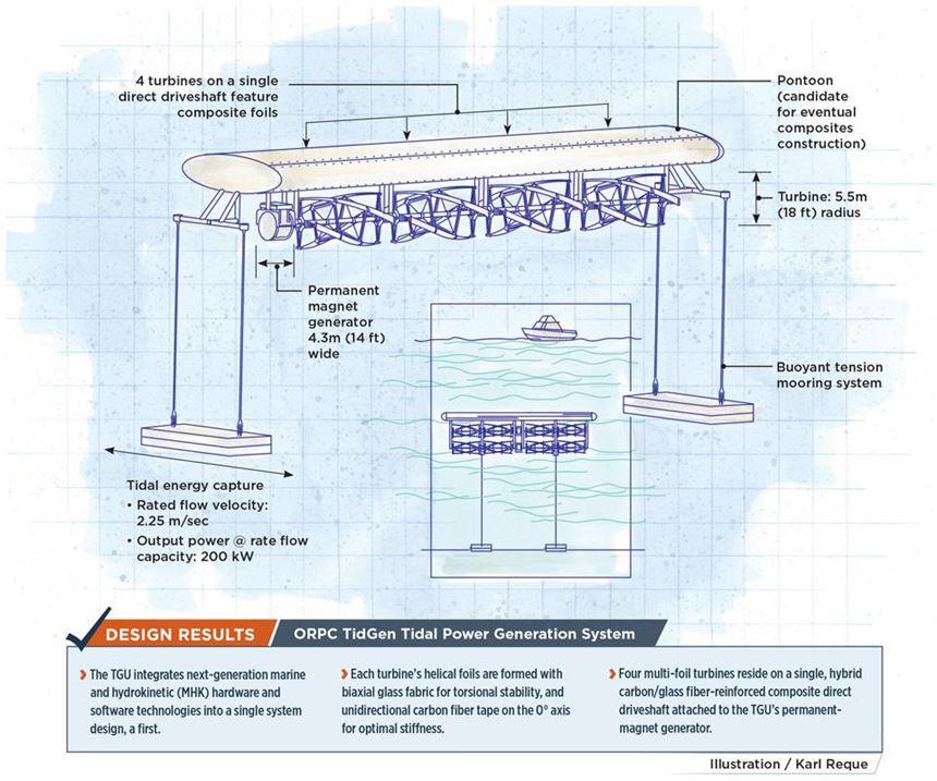 TidGen Turbine Generator Unit Illustration