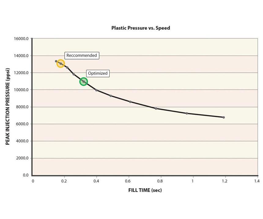 plastic pressure versus fill speed