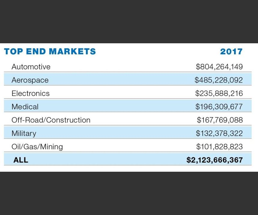 Top End Markets table