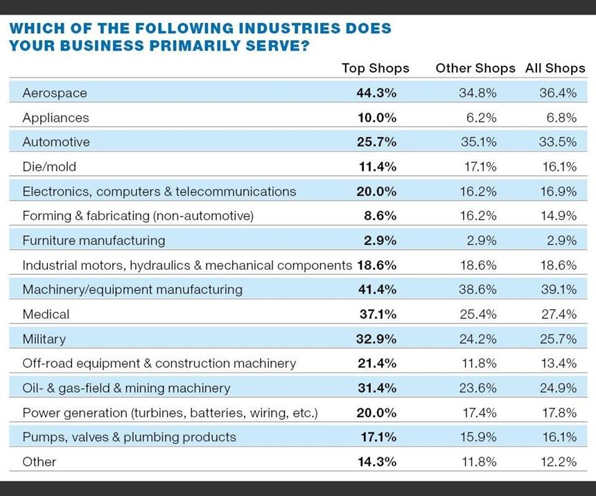 Which of the Following Industries Does Your Business Primarily Serve table