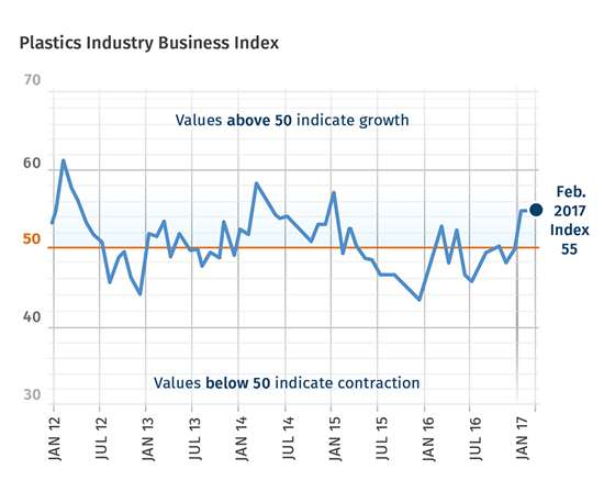 February 2017 Plastics Industry Business Index
