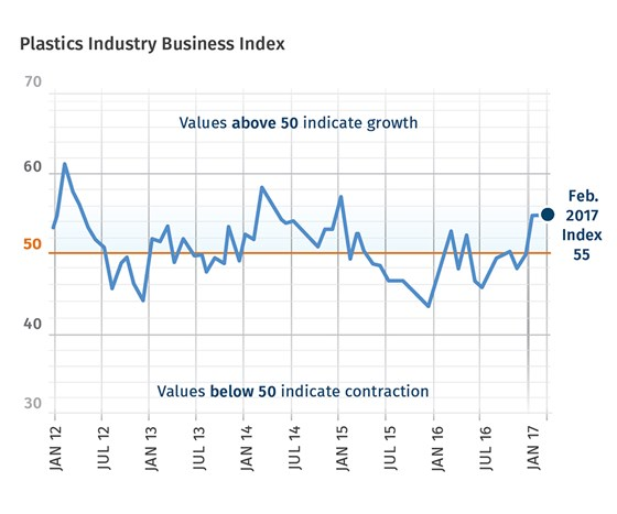 February 2017 Plastics Industry Business Index