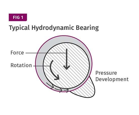Hydrodynamic bearing