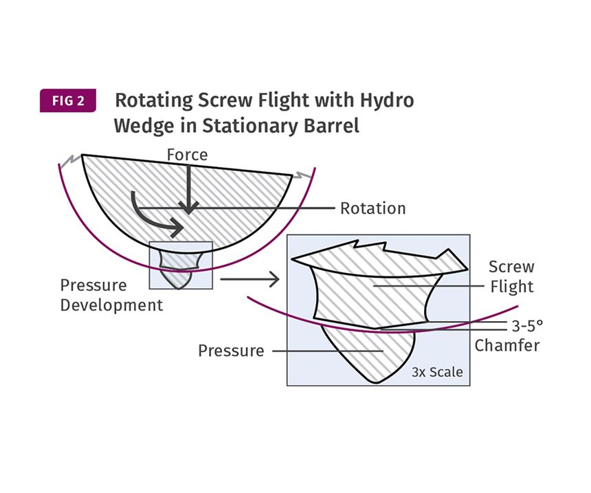 Rotating Screw Flight with Hydro Wedge in Stationary Barrel