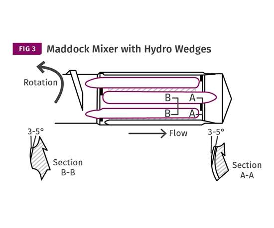 Maddock mixer with hydro wedges