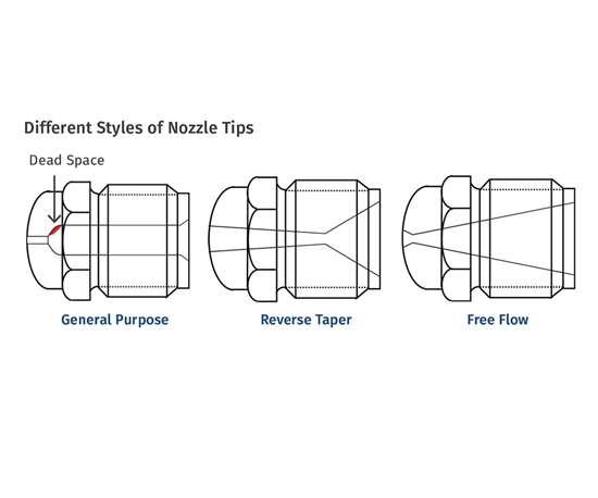 choosing a nozzle tip