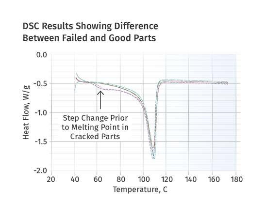 DSC tests
