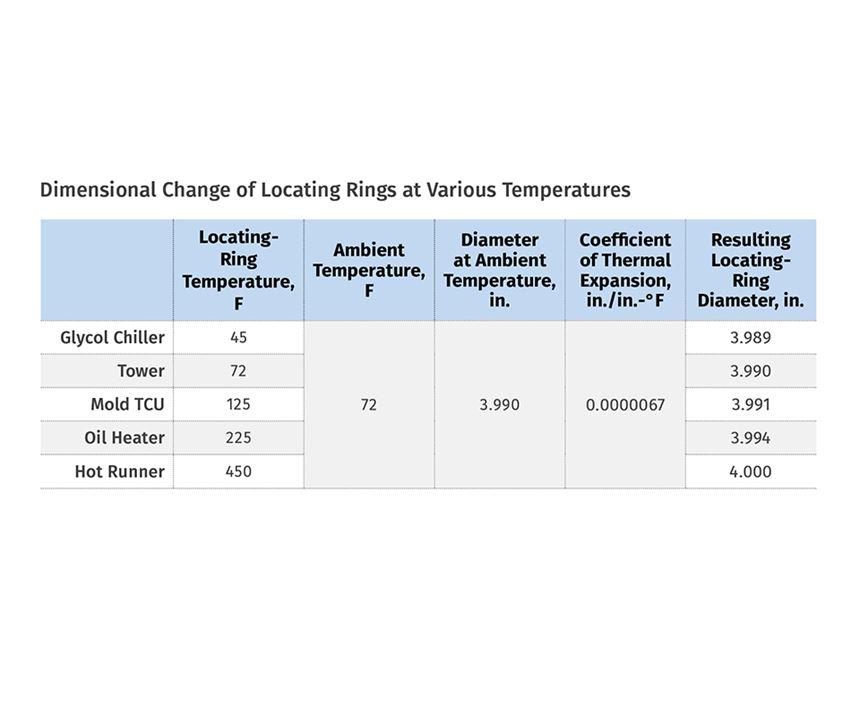 Dimensional Change of Locatingn Rings at Various Temperatures
