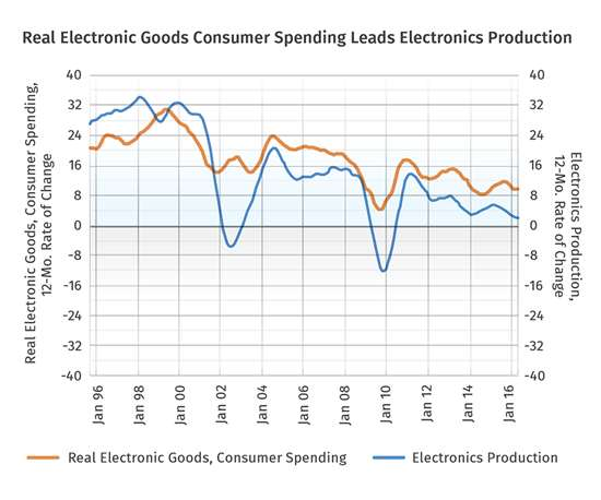 Real Electronics Goods Consumer Spending