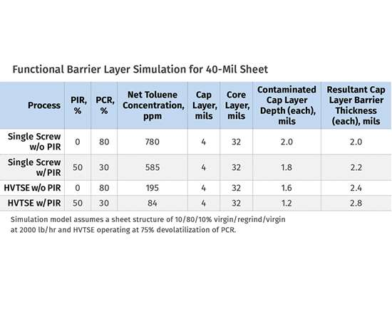 Functional barrier layer simulation for 40-mil sheet