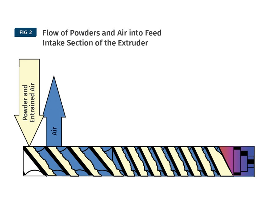 Flow of Powders and Air into Feed Intake Section of the Extruder