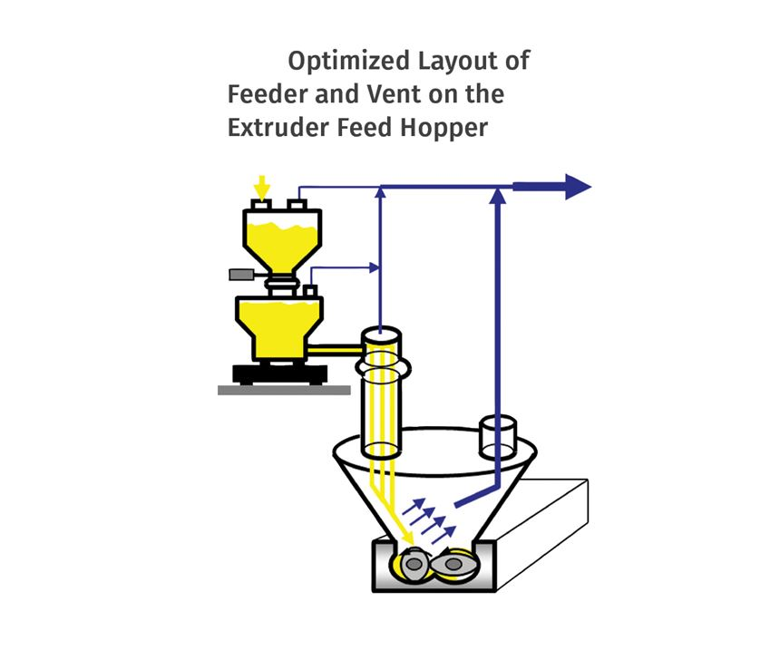 Optimized Layout of Feeder and Vent on the Extruder Feed Hopper