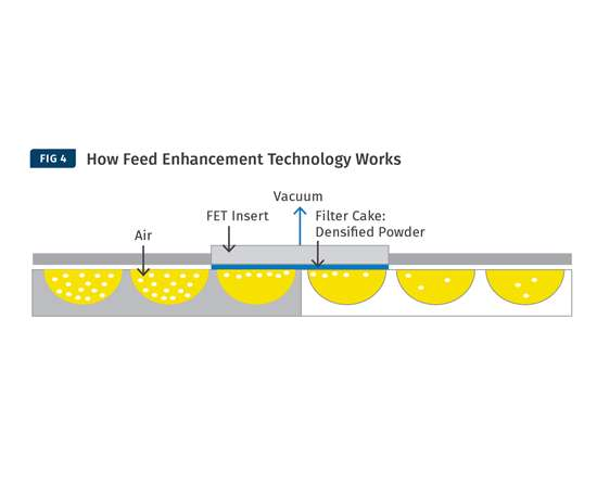 How Feed Enhancement Technology Works