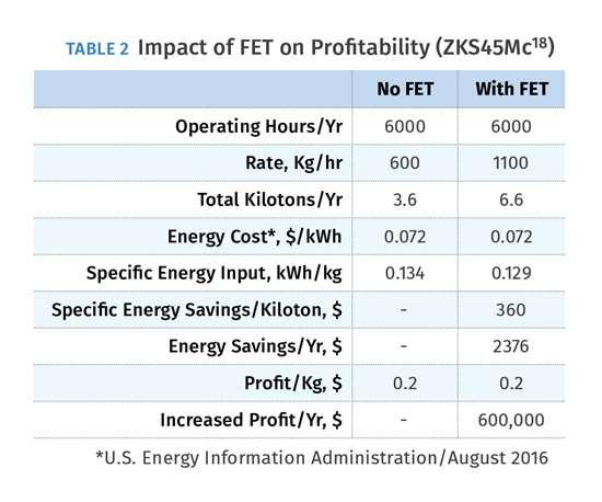 Impact of FET on Profitability (ZKS45Mc18)
