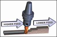 Automatic feedrate optimization