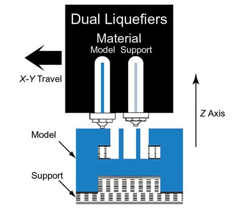 DDM is an additive process that layers material to make parts.