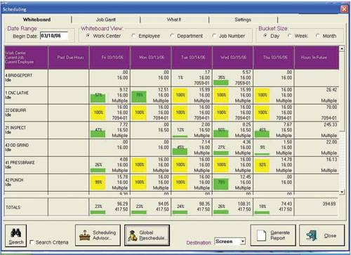 E2 Shop System Scheduling