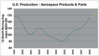 US Aerospace Production